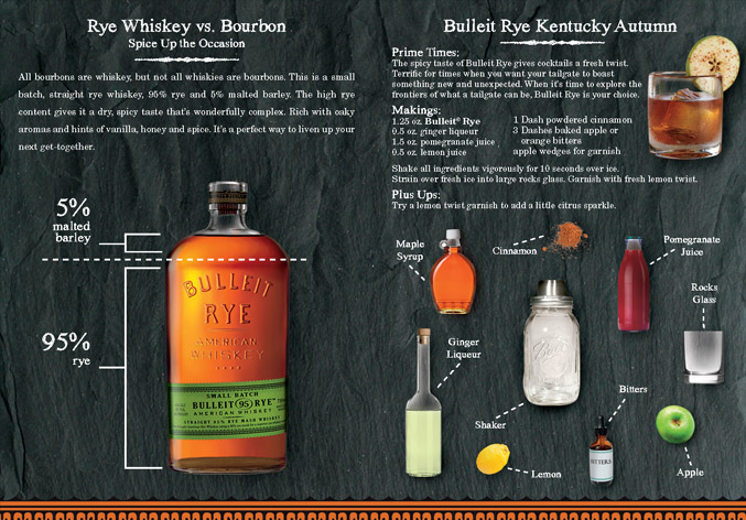 =Bulleit Bourbon Guide – Bulleit Rye product profile